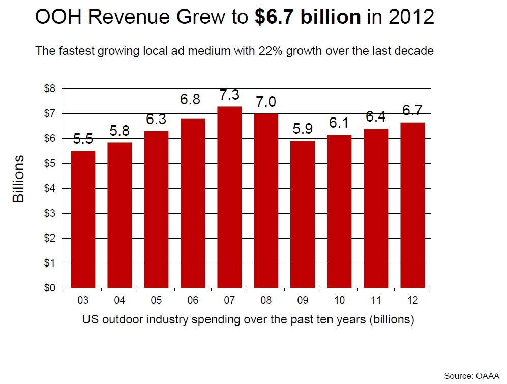 OOh Revenue Grew 6.7 billion
