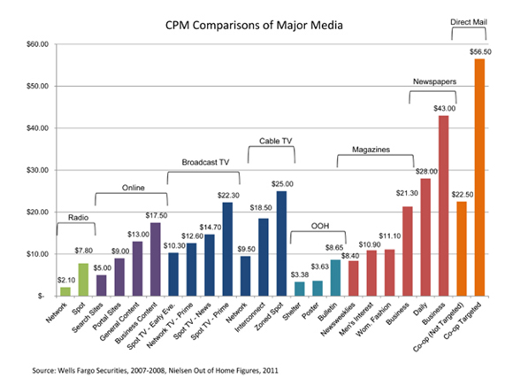 Comparison of Major Media